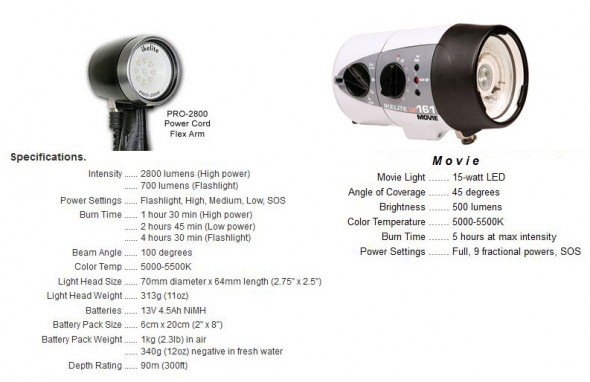 DS161 vs. pro2800 video light